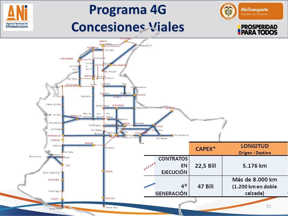 Programa 4G Concesiones Viales 10 CAPEX* LONGITUD Origen - Destino CONTRATOS EN EJECUCIÓN 22,5 Bill5.176 km 4° GENERACIÓN 47 Bill Más de 8.000 km (1.2