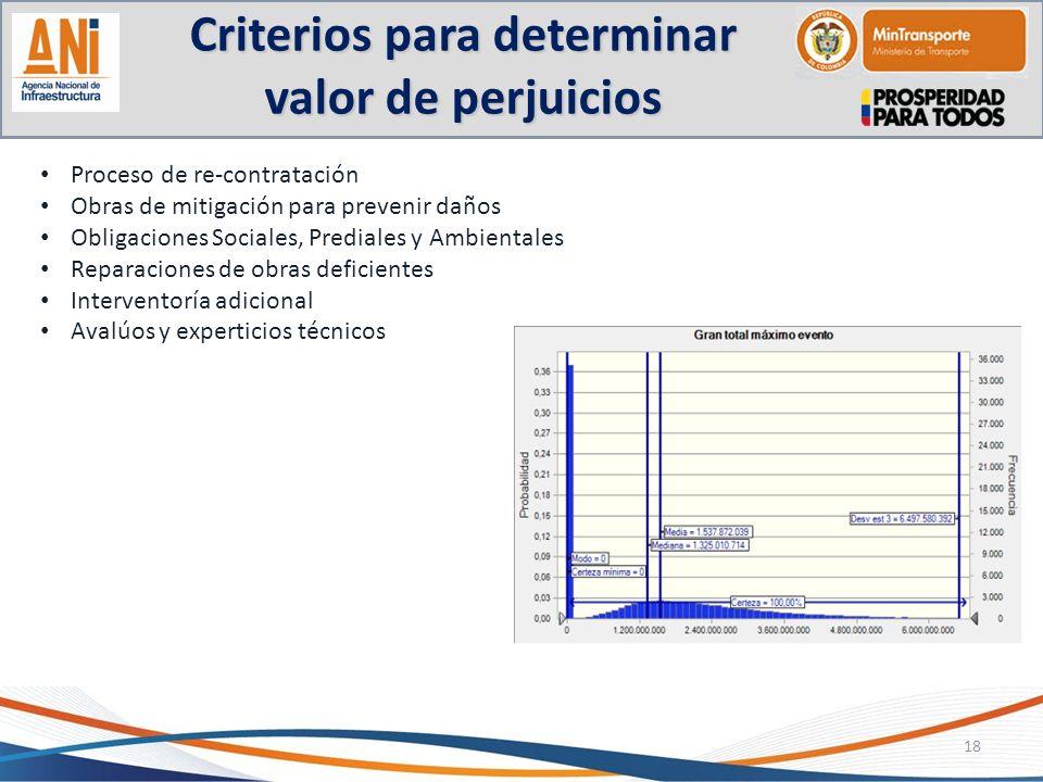 Criterios para determinar valor de perjuicios 18 Proceso de re-contratación Obras de mitigación para prevenir daños Obligaciones Sociales, Prediales y