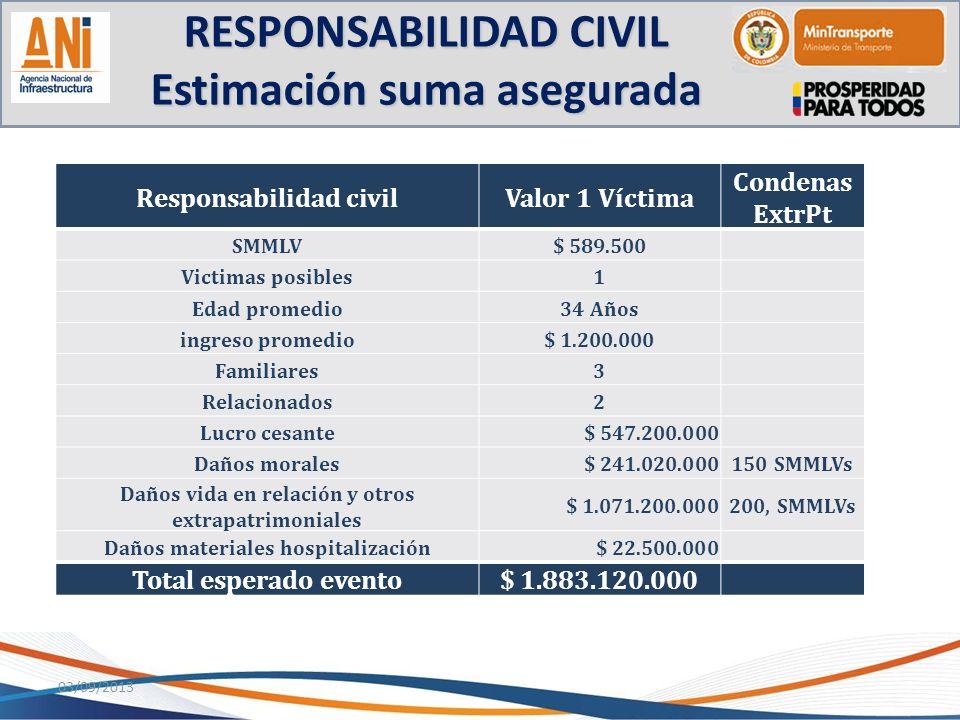 RESPONSABILIDAD CIVIL Estimación suma asegurada 03/09/2013 Responsabilidad civilValor 1 Víctima Condenas ExtrPt SMMLV$ 589.500 Victimas posibles1 Edad