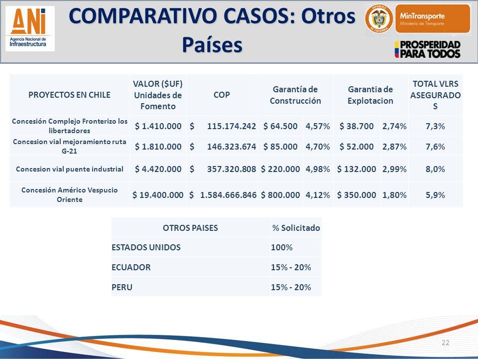 COMPARATIVO CASOS: Otros Países 22 PROYECTOS EN CHILE VALOR ($UF) Unidades de Fomento COP Garantía de Construcción Garantia de Explotacion TOTAL VLRS