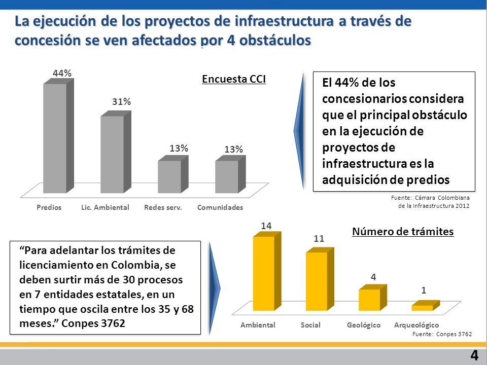 4 La ejecución de los proyectos de infraestructura a través de concesión se ven afectados por 4 obstáculos El 44% de los concesionarios considera que el principal obstáculo en la ejecución de proyectos de infraestructura es la adquisición de predios Fuente: Cámara Colombiana de la Infraestructura 2012 Para adelantar los trámites de licenciamiento en Colombia, se deben surtir más de 30 procesos en 7 entidades estatales, en un tiempo que oscila entre los 35 y 68 meses.