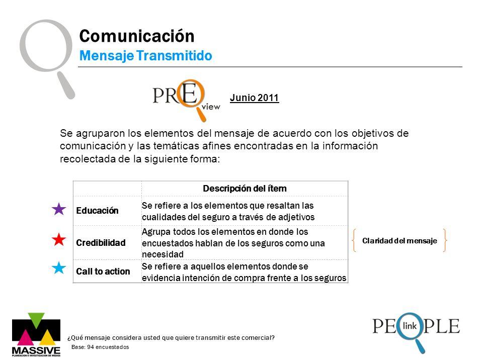 Comunicación Mensaje Transmitido ¿Qué mensaje considera usted que quiere transmitir este comercial? Base: 94 encuestados Junio 2011 Descripción del ít