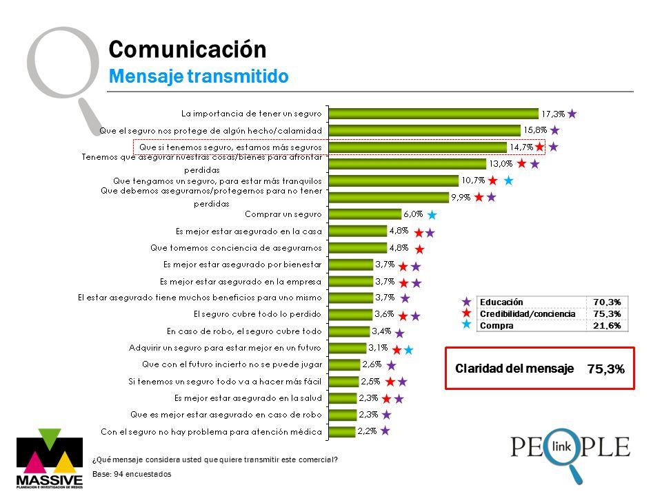 Comunicación Mensaje transmitido ¿Qué mensaje considera usted que quiere transmitir este comercial? Base: 94 encuestados Claridad del mensaje 75,3% Ed
