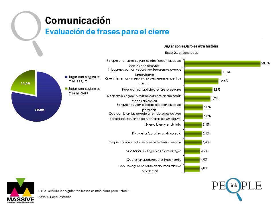 Comunicación Evaluación de frases para el cierre Jugar con seguro es otra historia Base: 21 encuestados P10a. Cuál de las siguientes frases es más cla