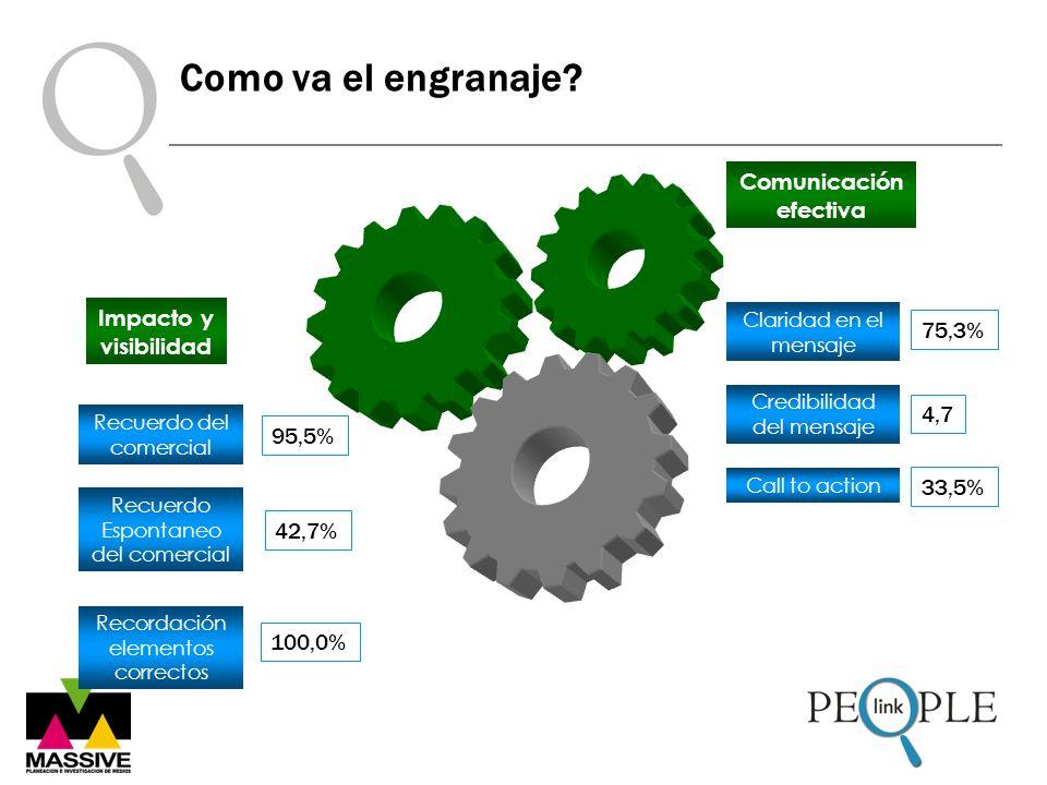 Como va el engranaje? Credibilidad del mensaje Call to action Comunicación efectiva Claridad en el mensaje 75,3% 4,7 33,5% Recuerdo del comercial Recu