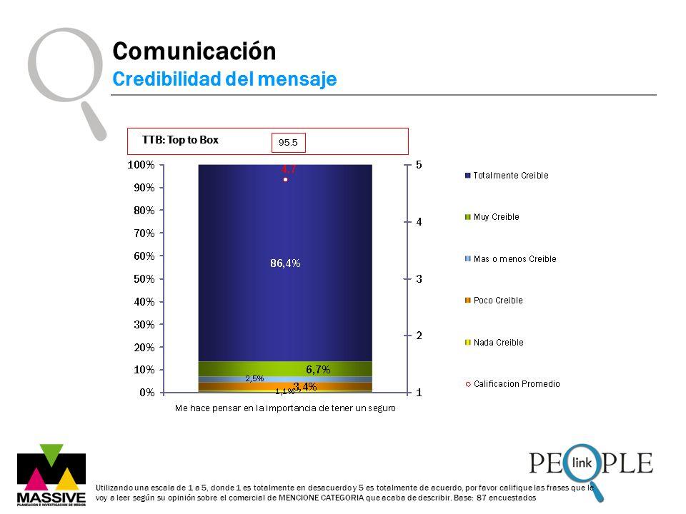 Comunicación Credibilidad del mensaje Utilizando una escala de 1 a 5, donde 1 es totalmente en desacuerdo y 5 es totalmente de acuerdo, por favor cali