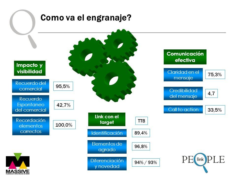 Como va el engranaje? Credibilidad del mensaje Call to action Comunicación efectiva Claridad en el mensaje 4,7 33,5% Recuerdo del comercial Recuerdo E