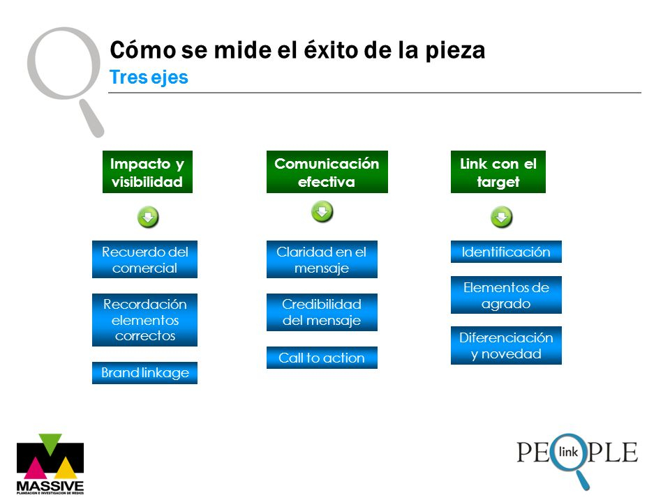 Impacto y visibilidad Comunicación efectiva Link con el target Recuerdo del comercial Claridad en el mensaje Identificación Recordación elementos corr