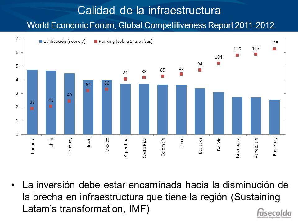 Calidad de la infraestructura World Economic Forum, Global Competitiveness Report 2011-2012 La inversión debe estar encaminada hacia la disminución de