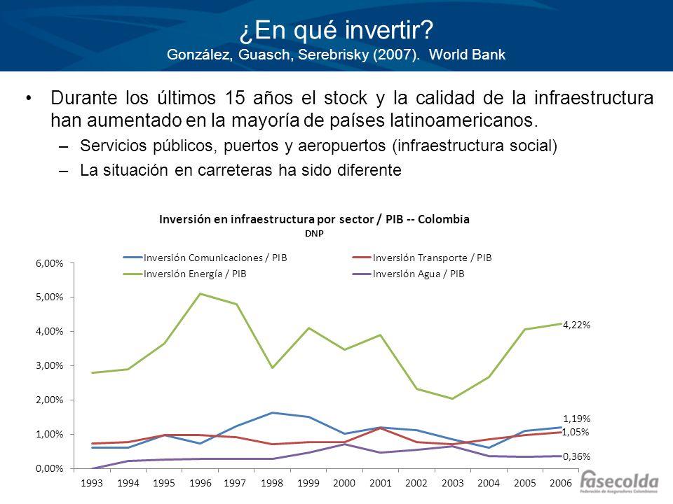 ¿En qué invertir? González, Guasch, Serebrisky (2007). World Bank Durante los últimos 15 años el stock y la calidad de la infraestructura han aumentad