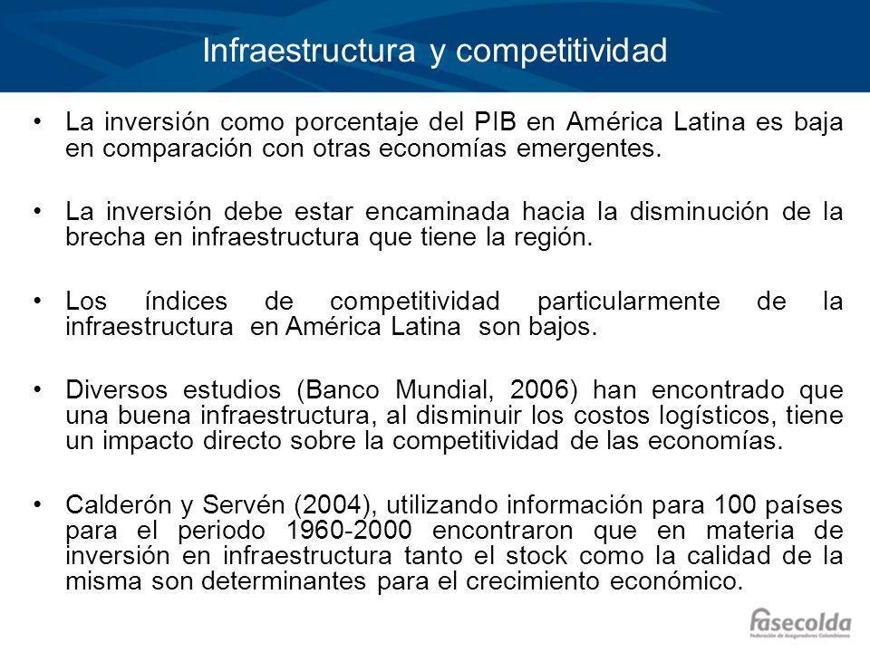 Infraestructura y competitividad La inversión como porcentaje del PIB en América Latina es baja en comparación con otras economías emergentes. La inve