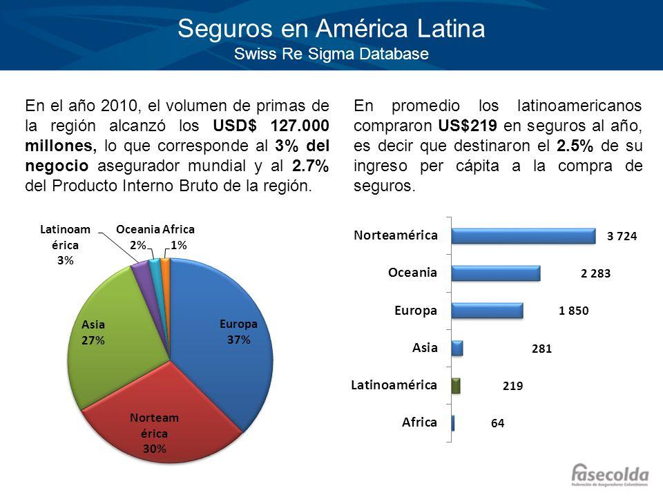 Seguros en América Latina Swiss Re Sigma Database En el año 2010, el volumen de primas de la región alcanzó los USD$ 127.000 millones, lo que correspo