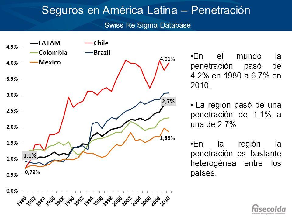 Seguros en América Latina – Penetración Swiss Re Sigma Database En el mundo la penetración pasó de 4.2% en 1980 a 6.7% en 2010. La región pasó de una