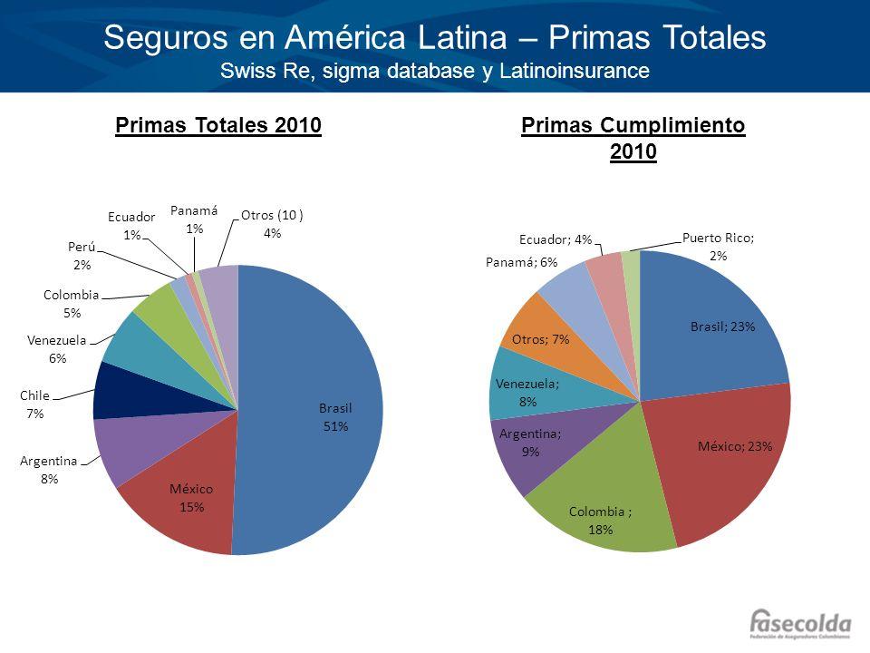 Seguros en América Latina – Primas Totales Swiss Re, sigma database y Latinoinsurance Primas Totales 2010Primas Cumplimiento 2010