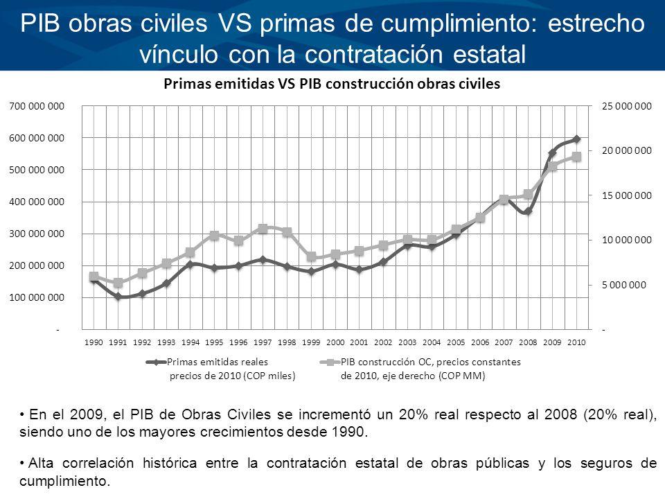 PIB obras civiles VS primas de cumplimiento: estrecho vínculo con la contratación estatal En el 2009, el PIB de Obras Civiles se incrementó un 20% rea