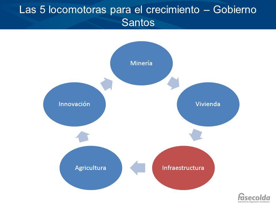 Las 5 locomotoras para el crecimiento – Gobierno Santos MineríaViviendaInfraestructuraAgriculturaInnovación