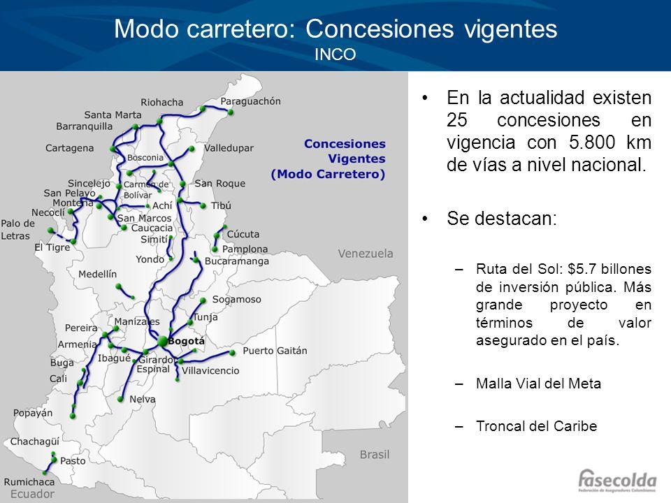Modo carretero: Concesiones vigentes INCO En la actualidad existen 25 concesiones en vigencia con 5.800 km de vías a nivel nacional. Se destacan: –Rut