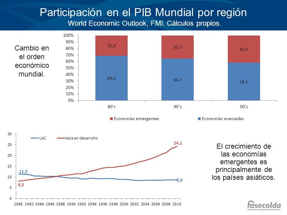 Participación en el PIB Mundial por región World Economic Outlook, FMI. Cálculos propios. Cambio en el orden económico mundial. El crecimiento de las