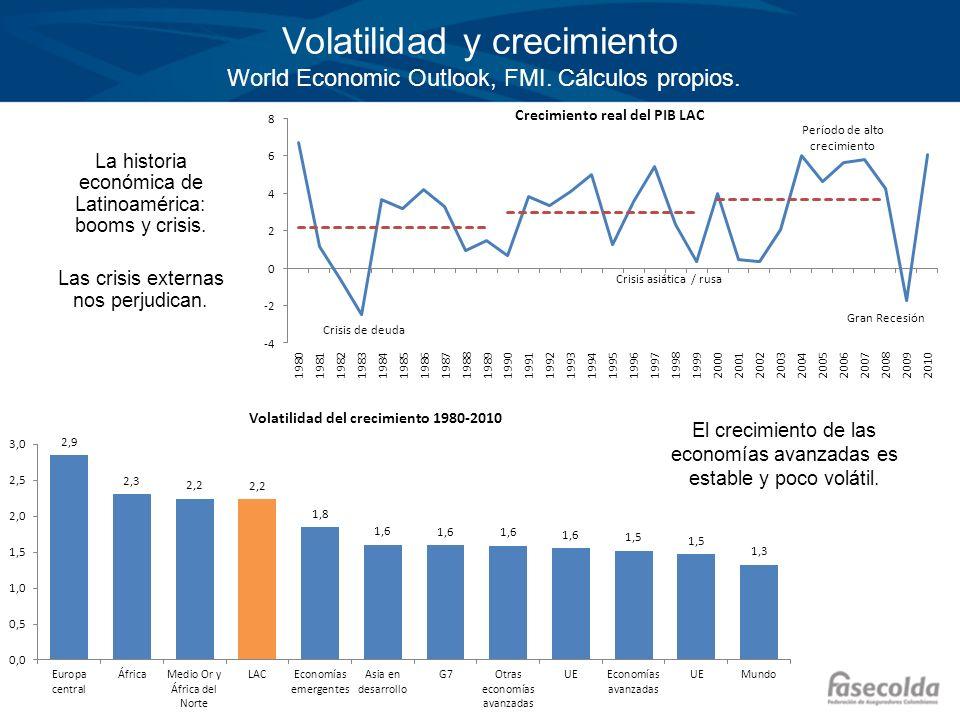 Volatilidad y crecimiento World Economic Outlook, FMI. Cálculos propios. La historia económica de Latinoamérica: booms y crisis. Las crisis externas n