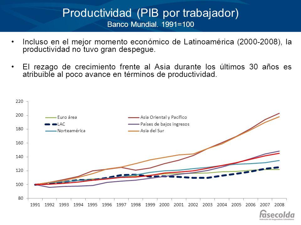 Productividad (PIB por trabajador) Banco Mundial. 1991=100 Incluso en el mejor momento económico de Latinoamérica (2000-2008), la productividad no tuv