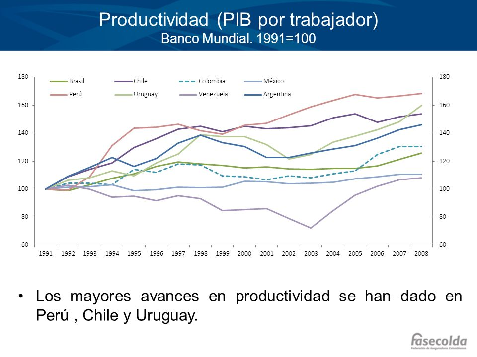 Productividad (PIB por trabajador) Banco Mundial. 1991=100 Los mayores avances en productividad se han dado en Perú, Chile y Uruguay.