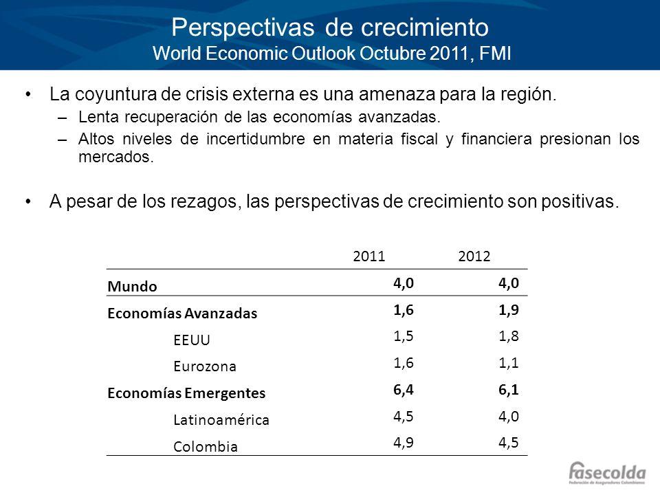 Perspectivas de crecimiento World Economic Outlook Octubre 2011, FMI La coyuntura de crisis externa es una amenaza para la región. –Lenta recuperación