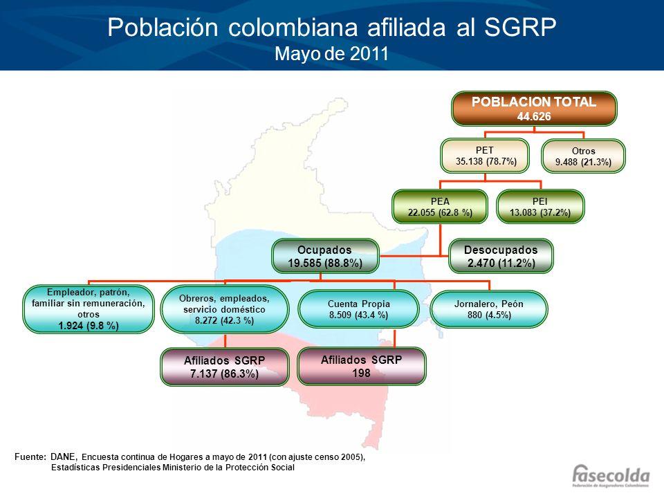 Fuente. Ministerio de la Protección Social Número de trabajadores afiliados 1994 – Mayo 2011