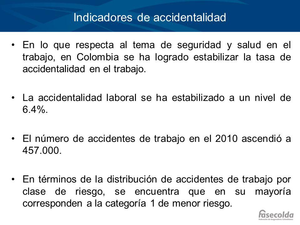Fuente: Ministerio Protección Social, Sistema de Información Gremial, Cámara Técnica Riesgos Profesionales FASECOLDA No.