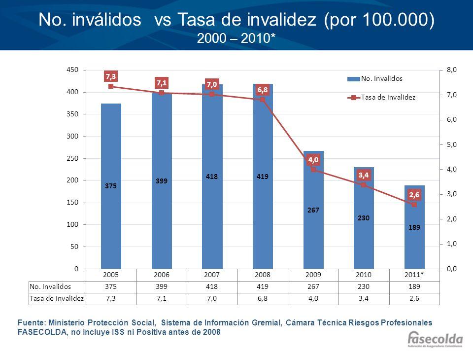 Fuente: Ministerio Protección Social, Sistema de Información Gremial, Cámara Técnica Riesgos profesionales FASECOLDA, no incluye ISS ni Positiva antes de 2008 No.