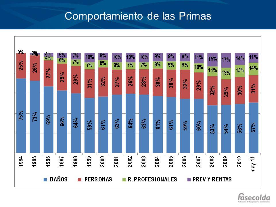 El mercado laboral en Colombia