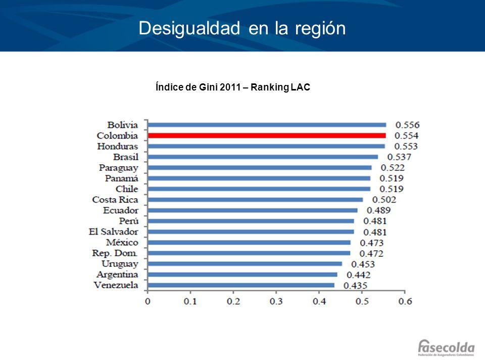 Desigualdad en la región Índice de Gini 2011 – Ranking LAC