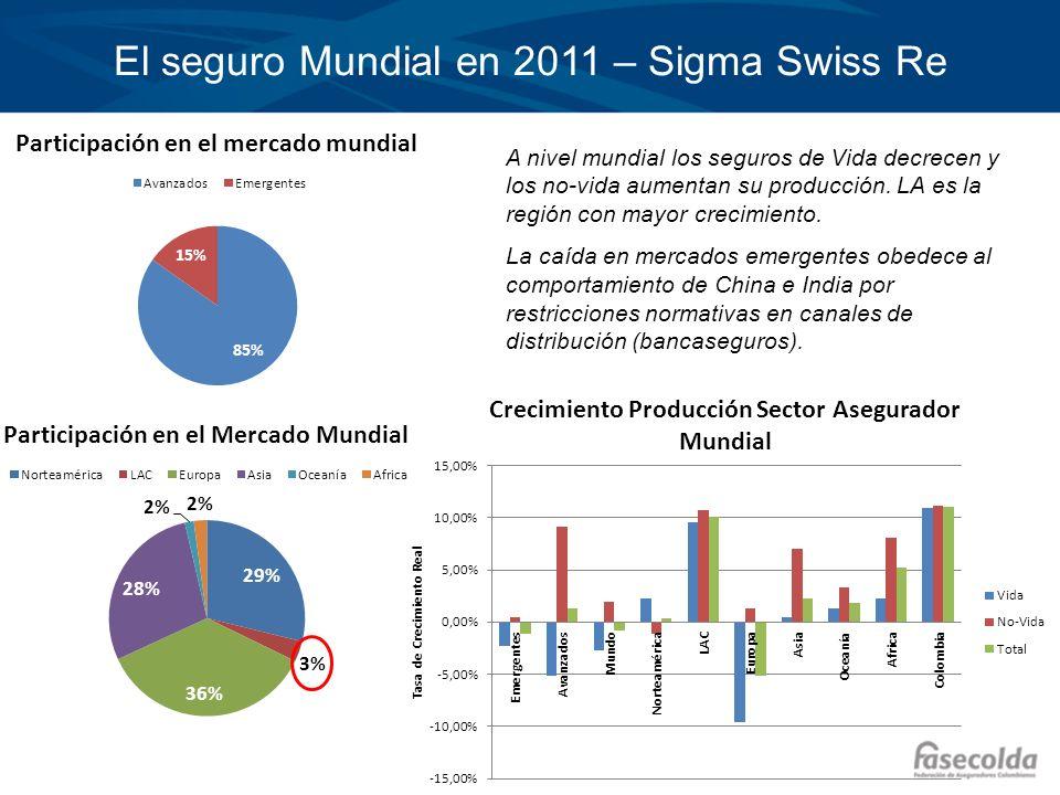 El seguro Mundial en 2011 – Sigma Swiss Re A nivel mundial los seguros de Vida decrecen y los no-vida aumentan su producción. LA es la región con mayo