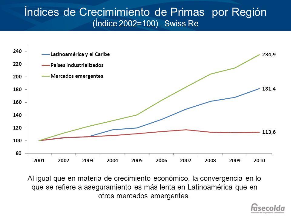 Índices de Crecimimiento de Primas por Región (Índice 2002=100). Swiss Re Al igual que en materia de crecimiento económico, la convergencia en lo que