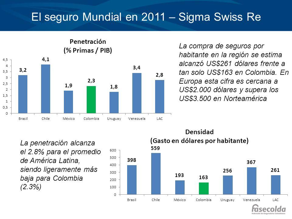 La penetración alcanza el 2.8% para el promedio de América Latina, siendo ligeramente más baja para Colombia (2.3%) La compra de seguros por habitante