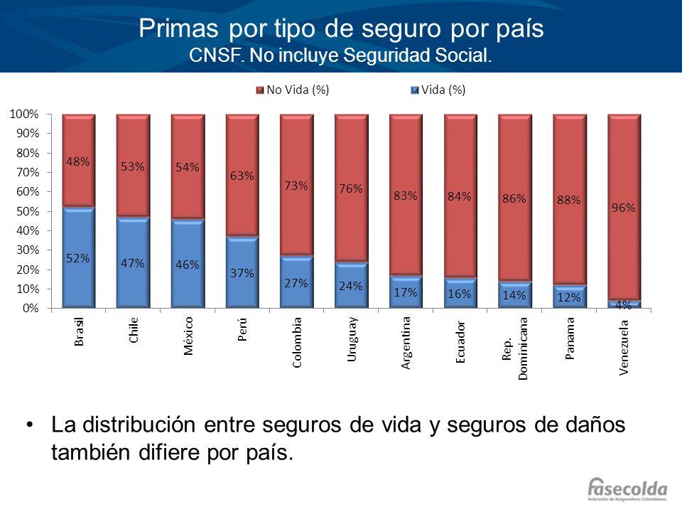 Primas por tipo de seguro por país CNSF. No incluye Seguridad Social. La distribución entre seguros de vida y seguros de daños también difiere por paí