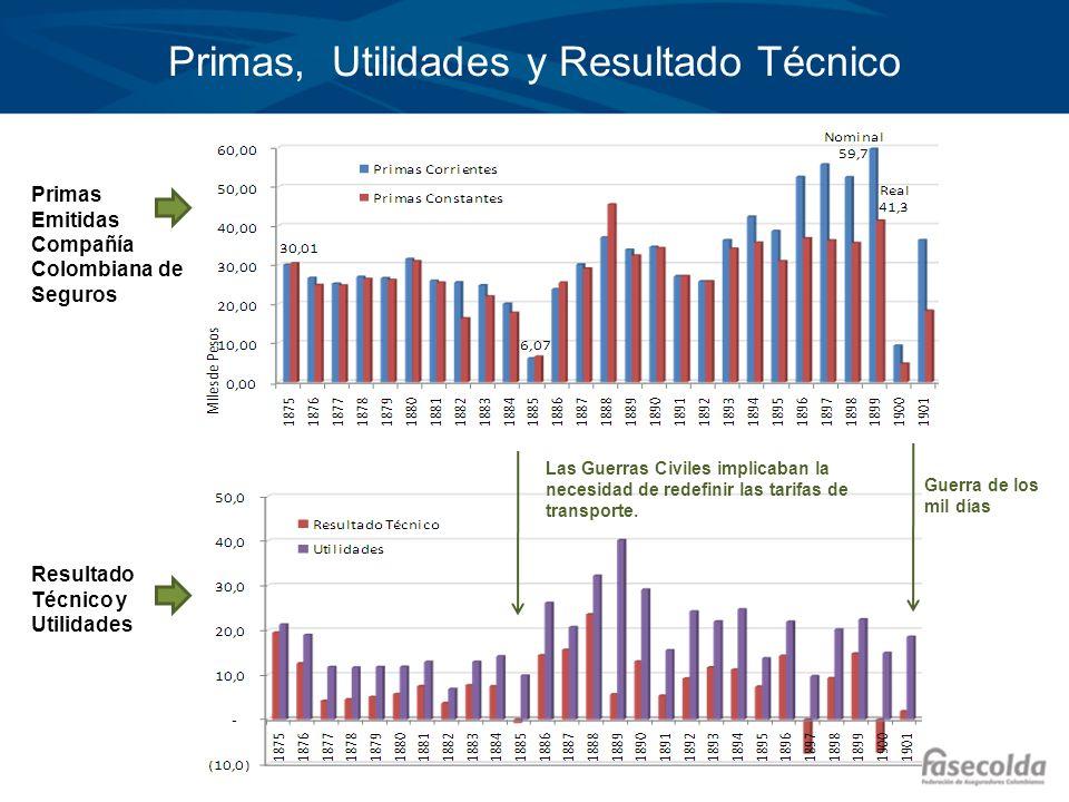 Primas, Utilidades y Resultado Técnico Primas Emitidas Compañía Colombiana de Seguros Resultado Técnico y Utilidades Guerra de los mil días Las Guerra