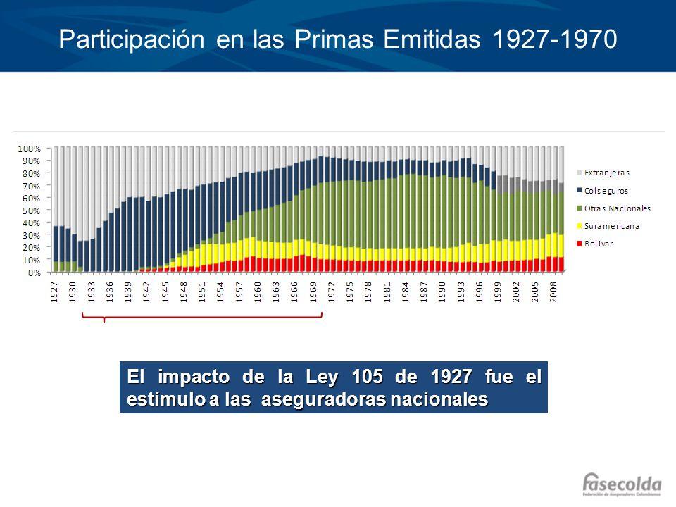 Participación en las Primas Emitidas 1927-1970 El impacto de la Ley 105 de 1927 fue el estímulo a las aseguradoras nacionales