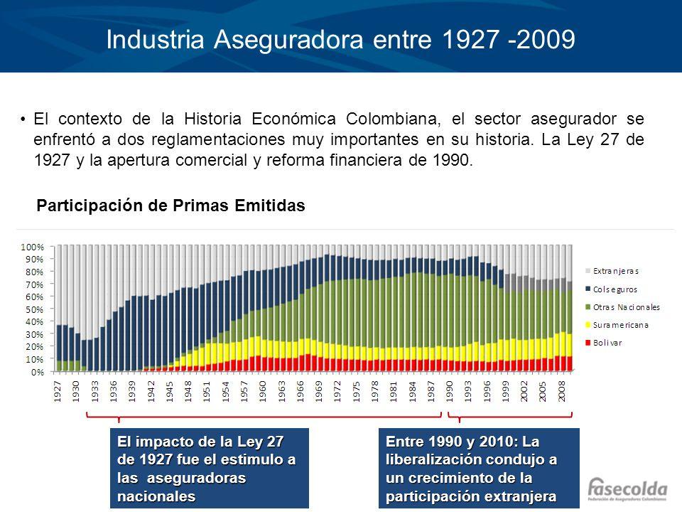 Industria Aseguradora entre 1927 -2009 El impacto de la Ley 27 de 1927 fue el estimulo a las aseguradoras nacionales Entre 1990 y 2010: La liberalizac