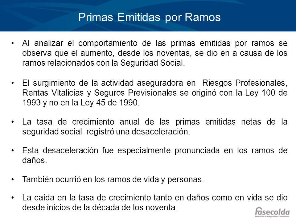 Primas Emitidas por Ramos Al analizar el comportamiento de las primas emitidas por ramos se observa que el aumento, desde los noventas, se dio en a ca