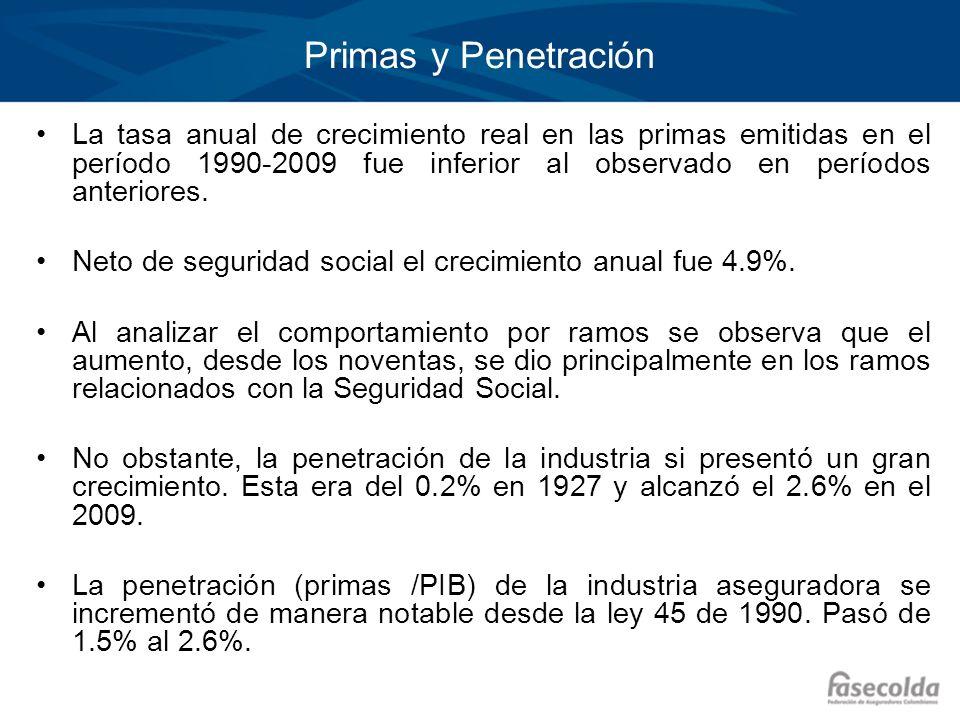 Primas y Penetración La tasa anual de crecimiento real en las primas emitidas en el período 1990-2009 fue inferior al observado en períodos anteriores