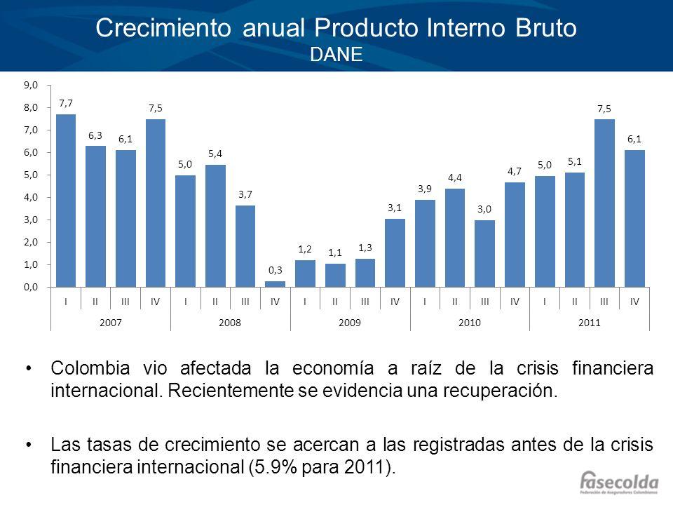 Crecimiento anual Producto Interno Bruto DANE Colombia vio afectada la economía a raíz de la crisis financiera internacional. Recientemente se evidenc