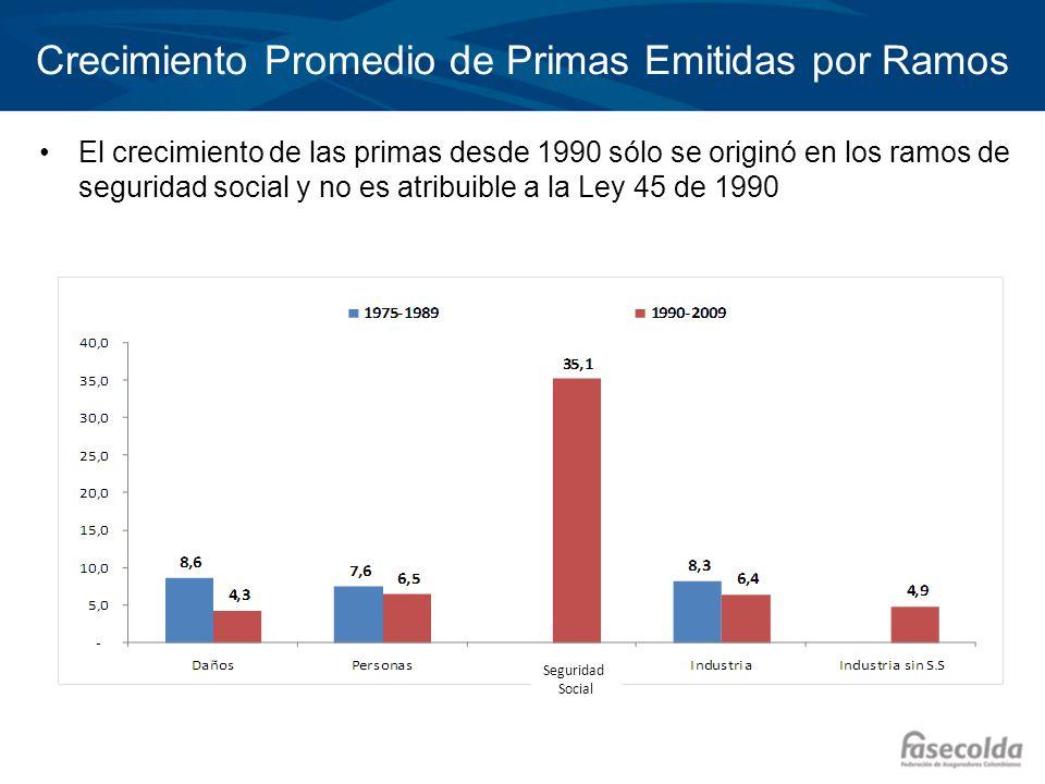 Crecimiento Promedio de Primas Emitidas por Ramos El crecimiento de las primas desde 1990 sólo se originó en los ramos de seguridad social y no es atr
