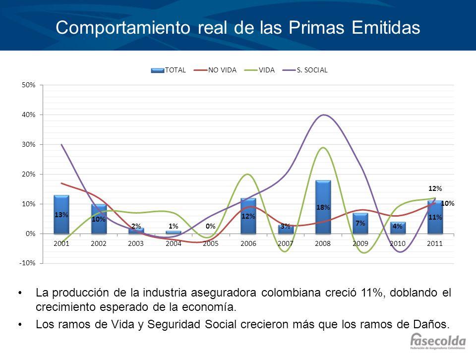 Comportamiento real de las Primas Emitidas La producción de la industria aseguradora colombiana creció 11%, doblando el crecimiento esperado de la eco