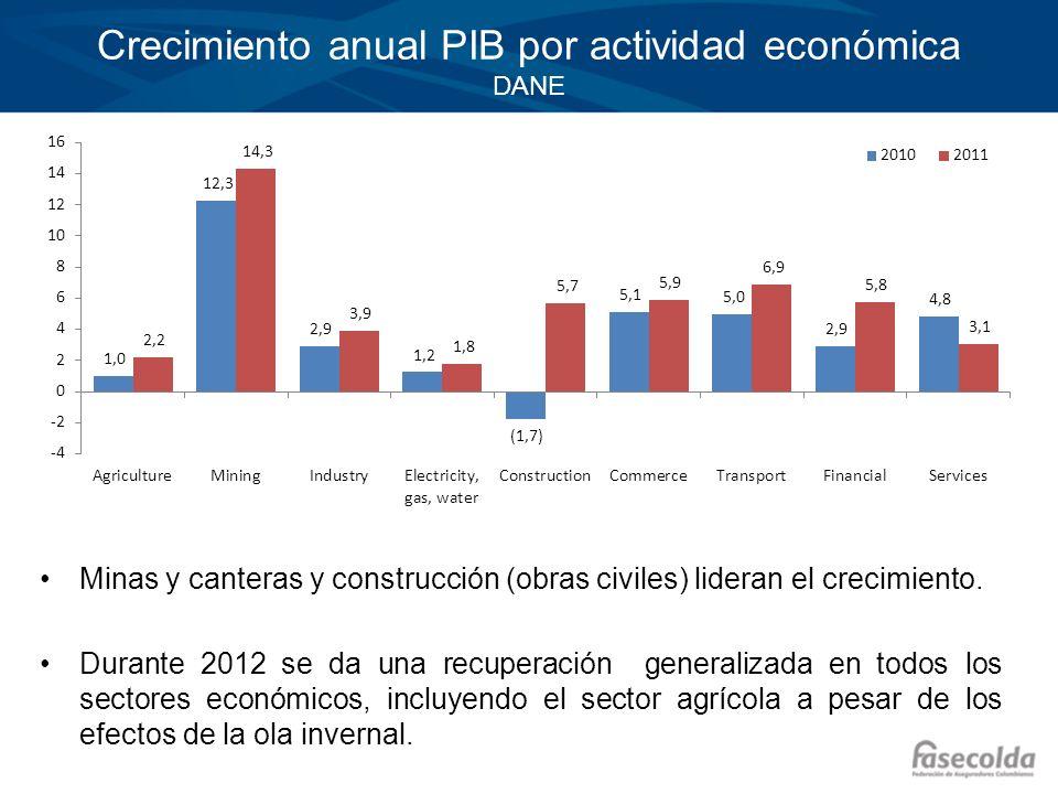 Crecimiento anual PIB por actividad económica DANE Minas y canteras y construcción (obras civiles) lideran el crecimiento. Durante 2012 se da una recu