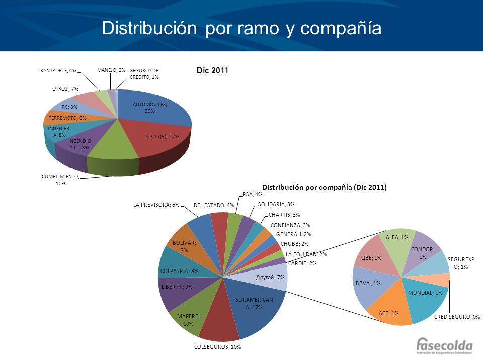 Distribución por ramo y compañía Dic 2011
