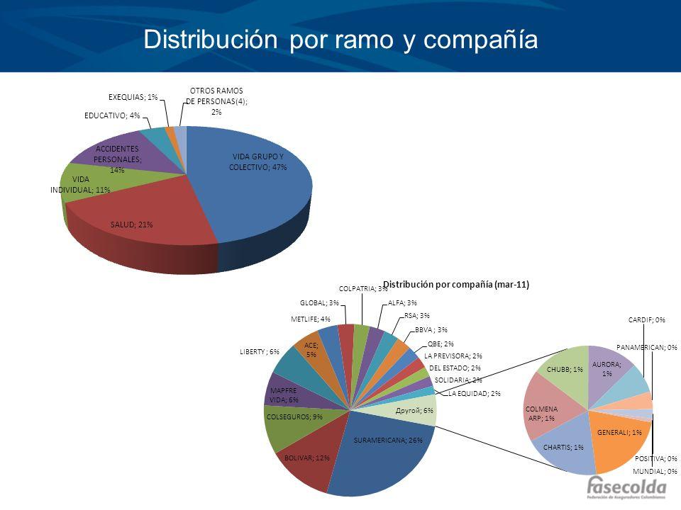Distribución por ramo y compañía