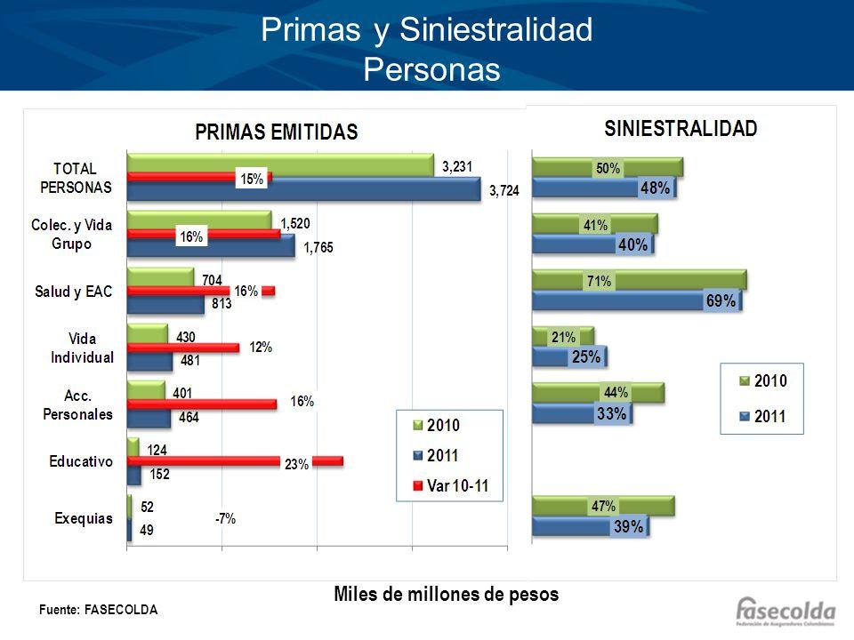 Primas y Siniestralidad Personas Miles de millones de pesos Fuente: FASECOLDA