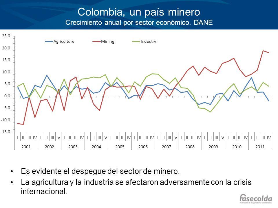 Colombia, un país minero Crecimiento anual por sector económico. DANE Es evidente el despegue del sector de minero. La agricultura y la industria se a