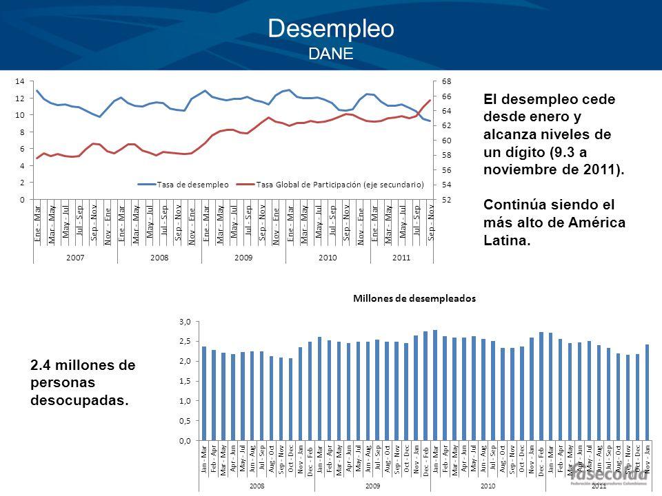 Desempleo DANE El desempleo cede desde enero y alcanza niveles de un dígito (9.3 a noviembre de 2011). Continúa siendo el más alto de América Latina.
