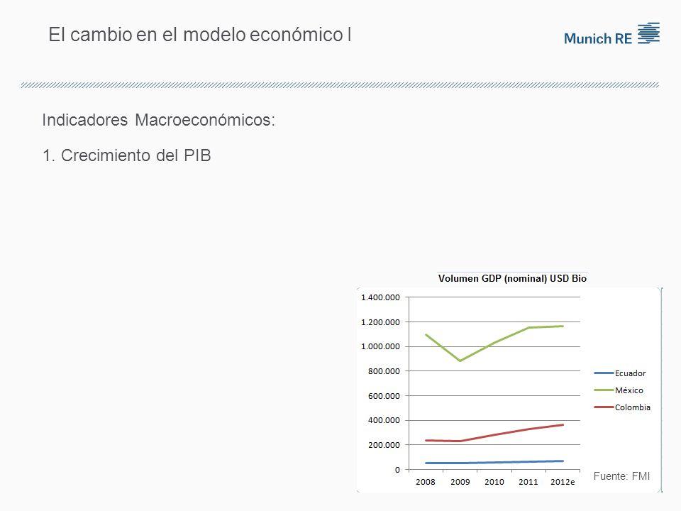 El cambio en el modelo económico I Indicadores Macroeconómicos: 1. Crecimiento del PIB Fuente: FMI